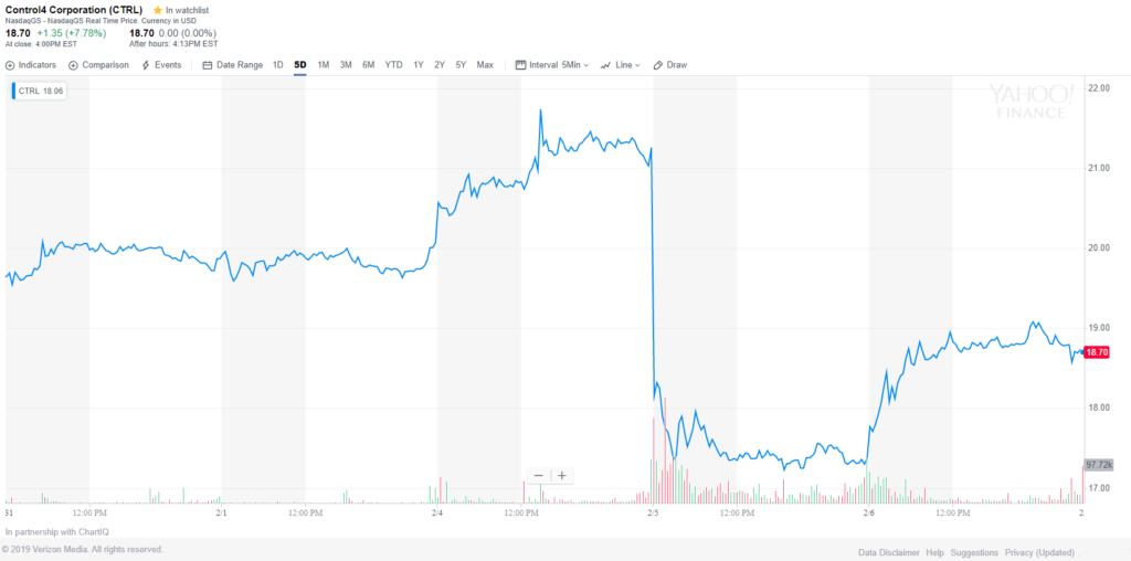 Stock chart showing market reaction to Control4's fiscal fourth quarter and full year financial results.