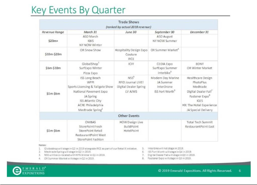 A chart of Emerald Events by calendar quarter and size of revenue