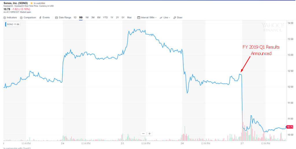 Sonos 5-day stock chart showing reaction to announcement
