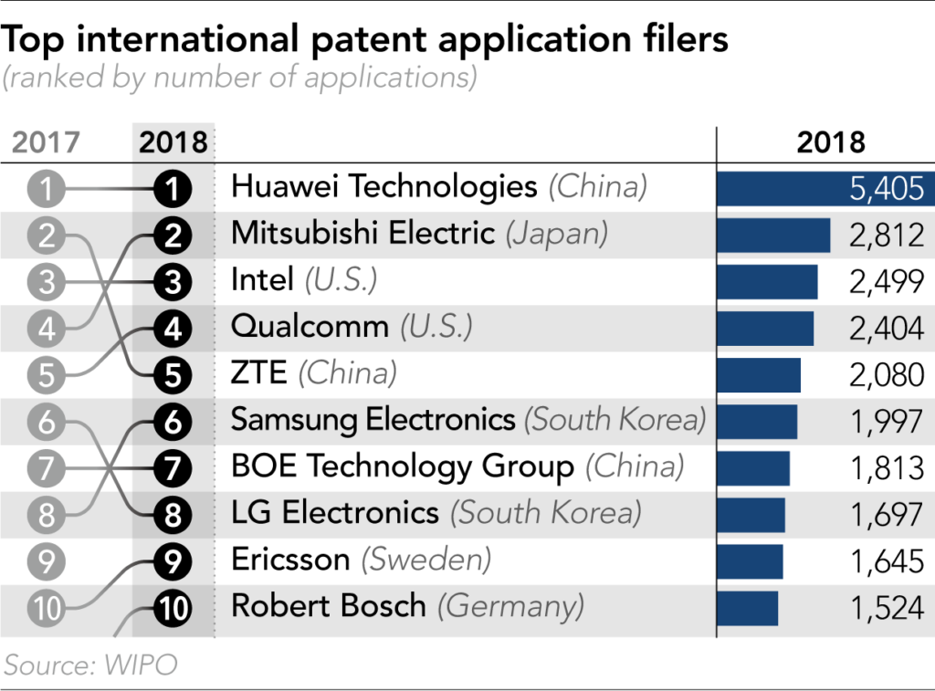 Ranking of Companies with most international patent applications filed