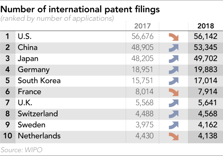 Countries with most international patent applications filed