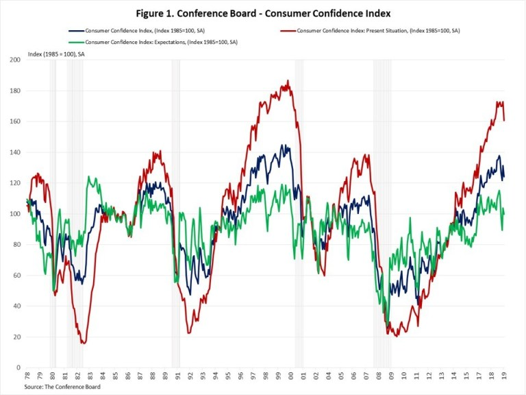 Graph of the March Consumer Confidence Index showing a downturn