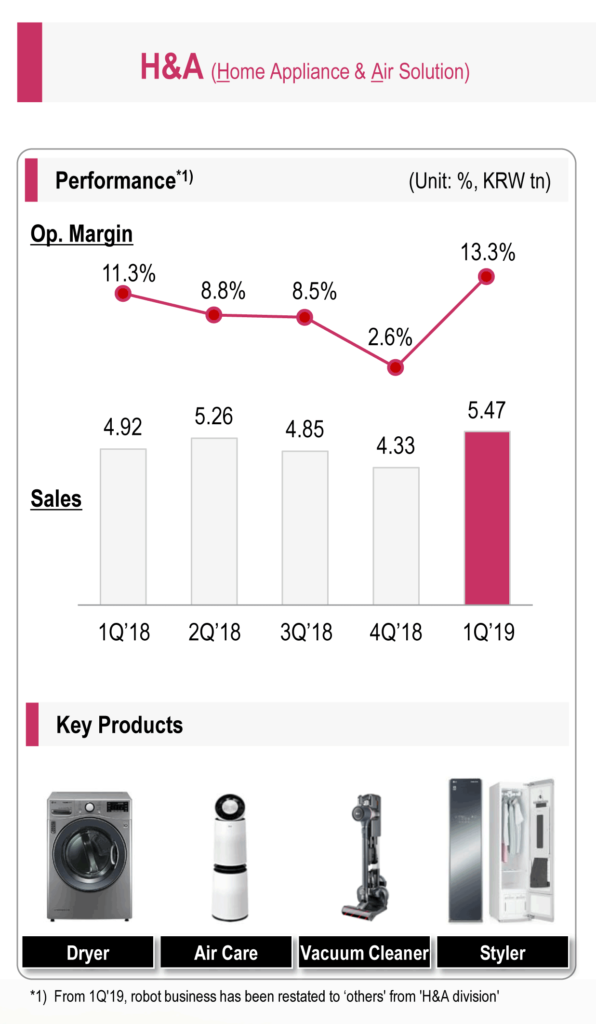 Financial results for LG's Home Appliance and Air Solution division
