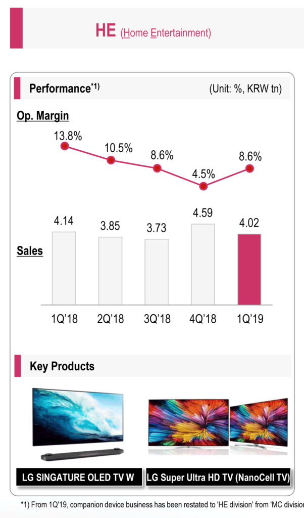 LG's fiscal results in their Home Entertainment division