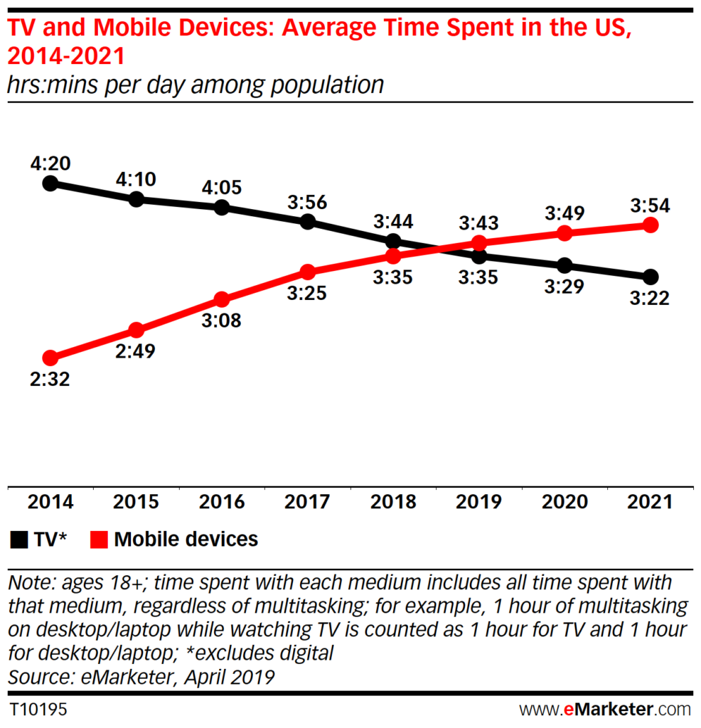 Graph showing shift from TV viewing to consuming content on mobile devices