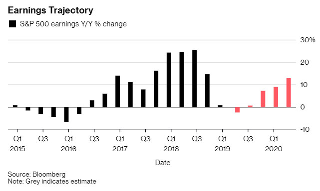 "Bloomberg's chart  on the economy shows earnings ""trajectory"" since 2015"