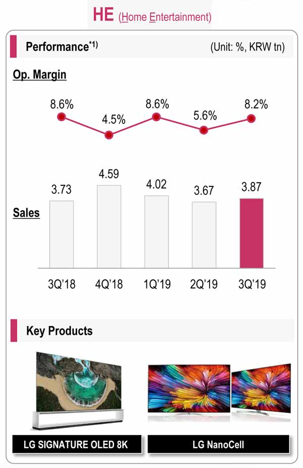 Graph of LG Home Entertainment division's results for fiscal 2019 Q3