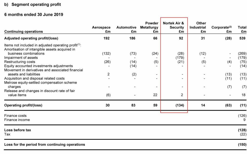 Melrose cjhart showing breakdown in profits (loss) by segment
