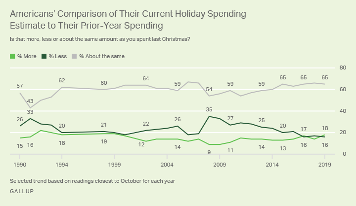 Gallup poll where consumers say they'll spend more, less, or the same as they did last year on holiday gifts.