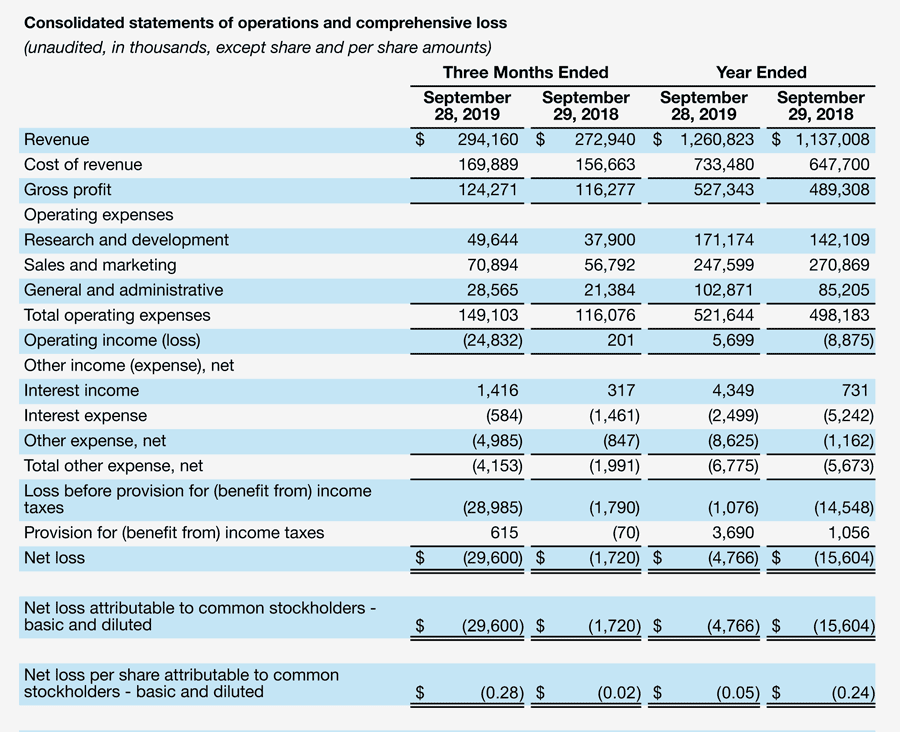 Sonos fiscal results