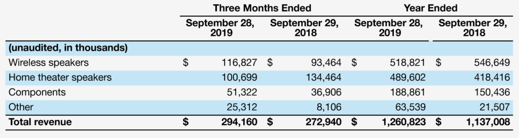 Sonos FY 2019 results by product category