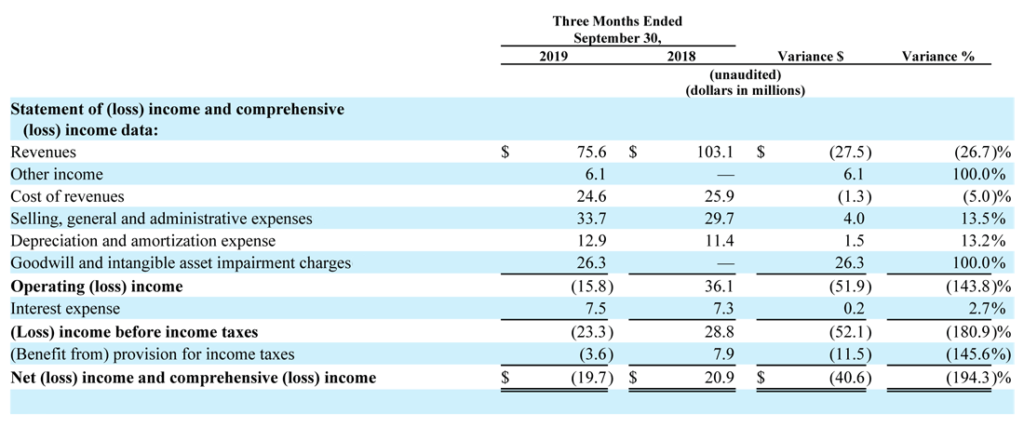 Emerald Expositions Fiscal 2019 Q3 income statement