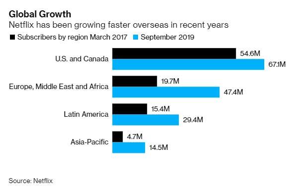 Graph of Netflix subscribers broken down into global regions