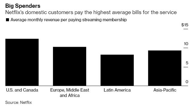 Graph showing the rate that Netflix users pay in each of the four main regions