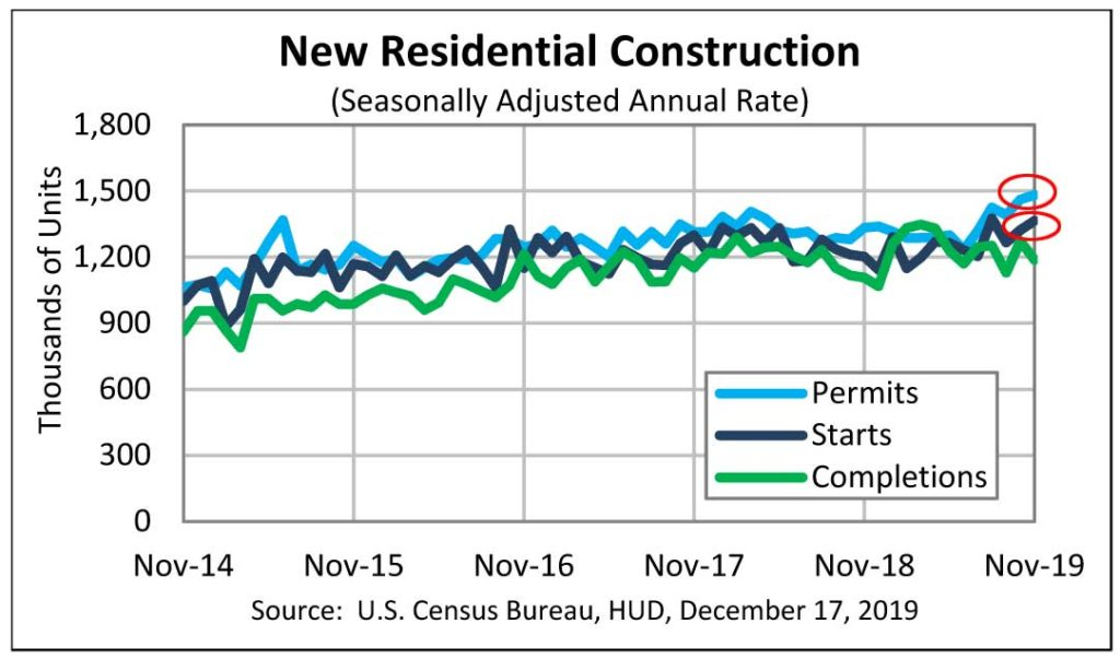 Graph showing housing construction starts and growth in permits in November