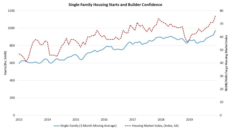 Chart showing home builders confidence level