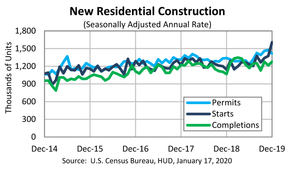 Chart with permits, starts, and completions in housing