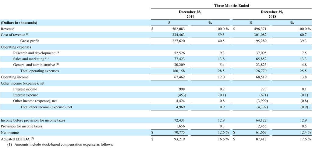 Sonos Q1/2020 financial results