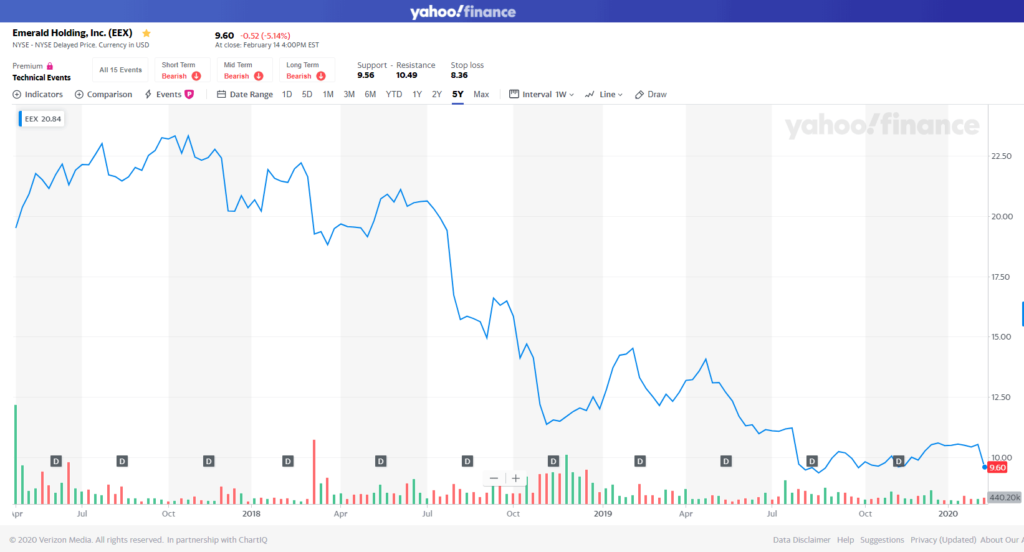 EEX stock chart from when they went public until today