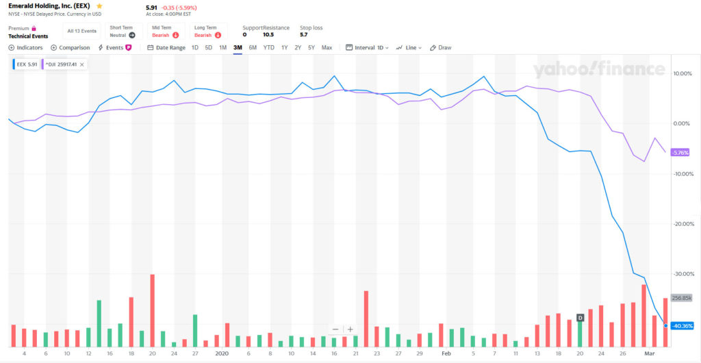 Graphic of a stock chart showing Emerald stock (EEX) versus the Dow Jones Industrial Average (DJI)