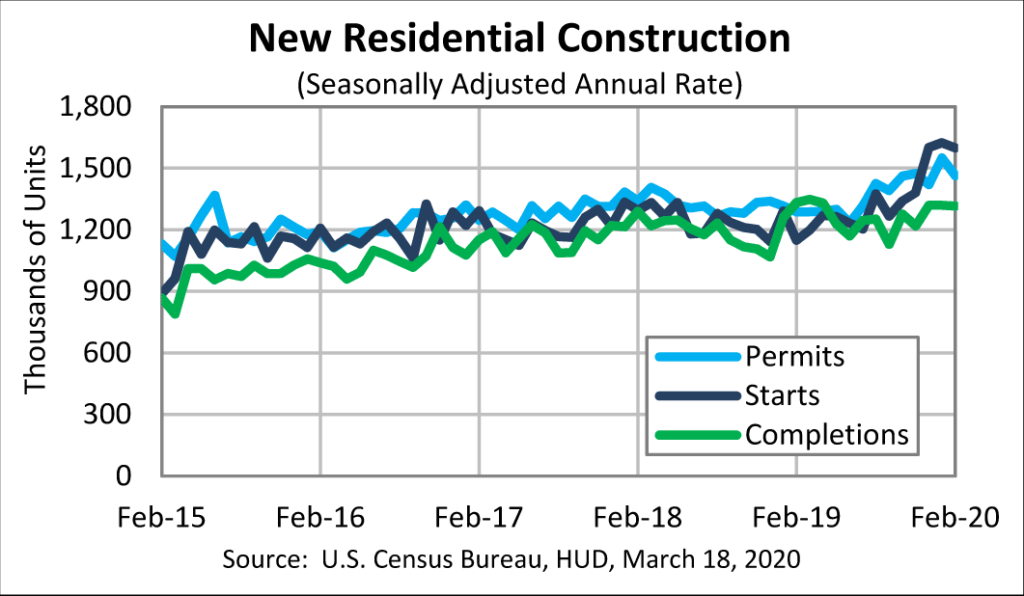Chart showing housing starts declined in February