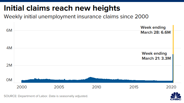 Chart showing unemployment claims over time