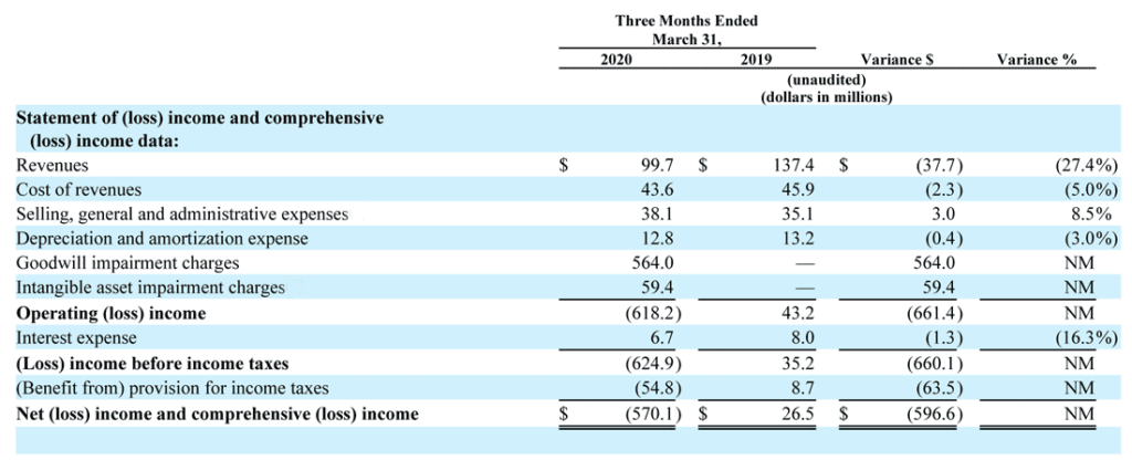 Emerald Holding summary income statement