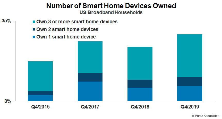 Parks Associates number of smart devices wned.