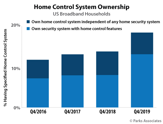 Parks Associates home control adoption showing big growth in 2019