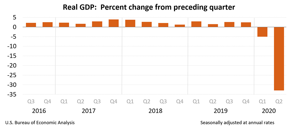 Chart of Quarterly GDP since the middle of 2016