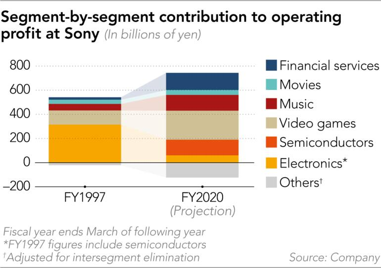 Sony chart showing contribution to operating profit by segment