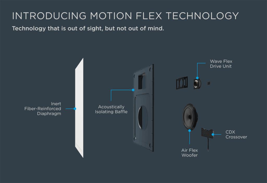 Motion Flex Technology diagram