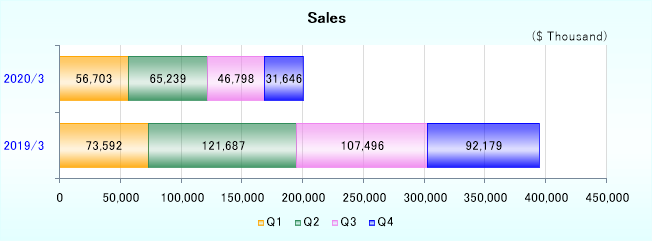 Onkyo bar chart showing sales results for both 2020 and 2019 to visually show the decline