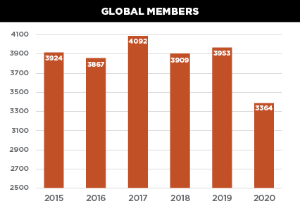 Chart showing the trend of CEDIA membership