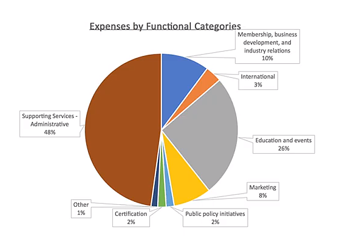 A pie chart showing expenses by category
