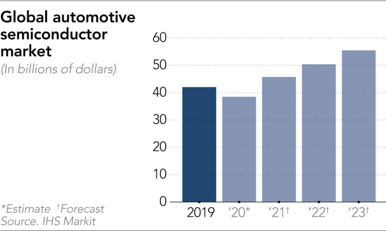 Chart showing dollar value & growth in the automotive semiconductor market