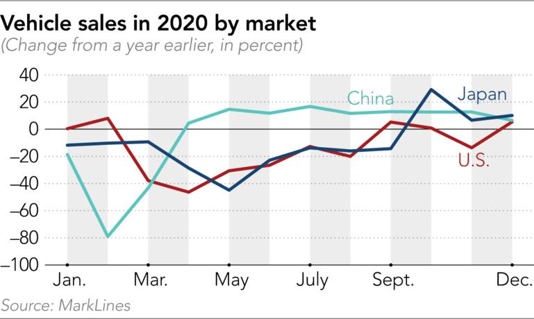 Chart showing auto sales in 2020