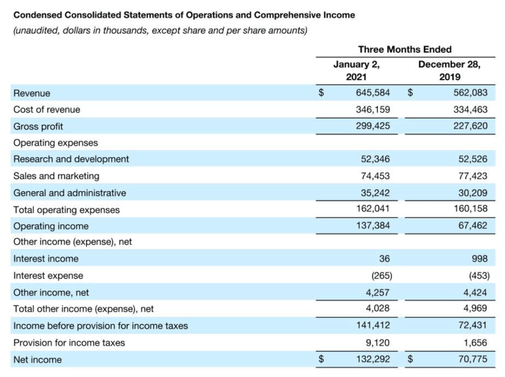 table of results for Sonos 1st quarter of fiscal 2021