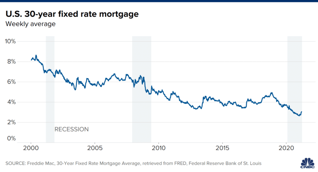 Mortgage rates turned up after a long decline making homes less affordable
