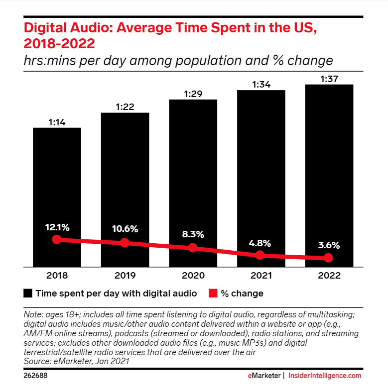 Chart showing time spent listening to digital audio