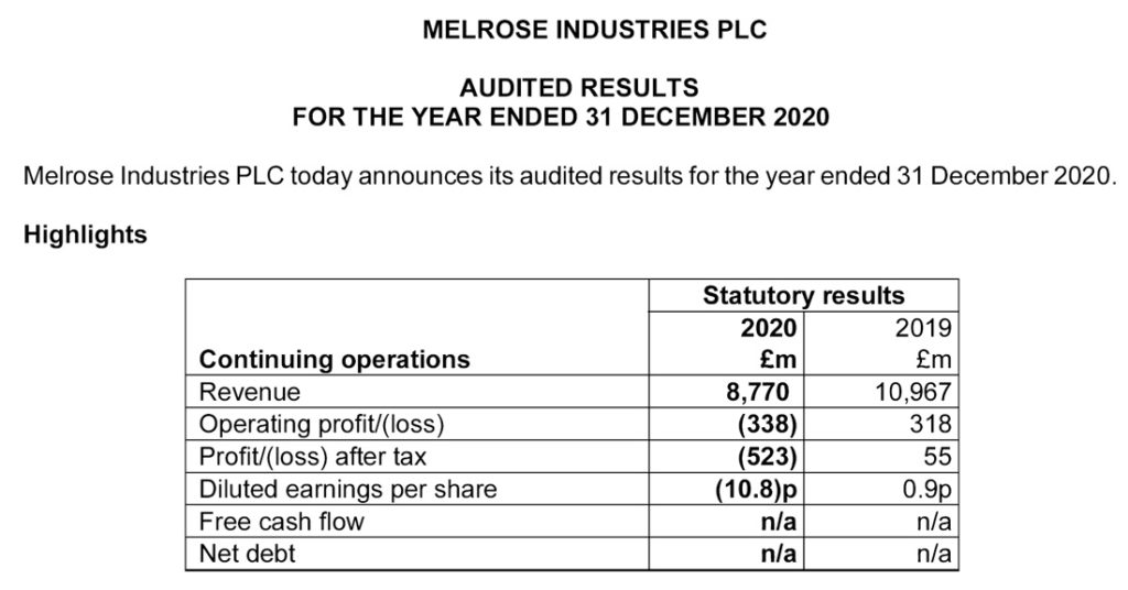 Melrose fiscal 2020 results