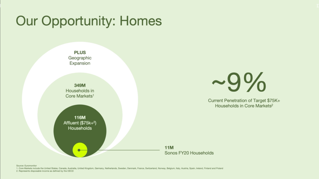 Graphic showing share of affluent households
