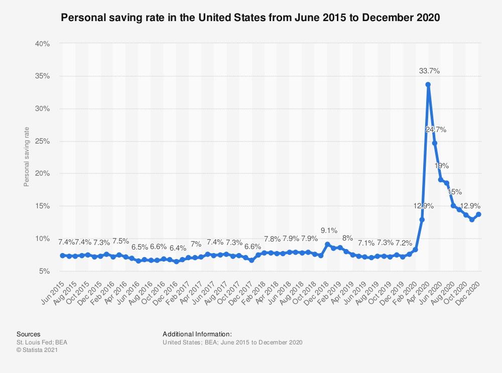 personal savings rate 2015-2020
