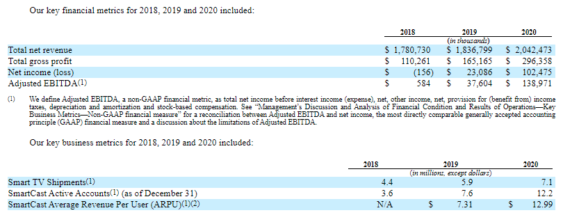 financial and performance data from  Vizio S-1 SEC filing