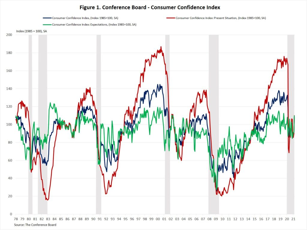 graph of the consumer confidence index in March 2021
