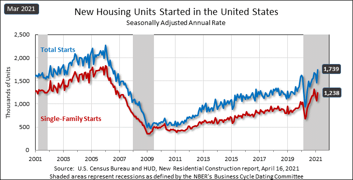 Graph showing the trend of housing starts over the decades