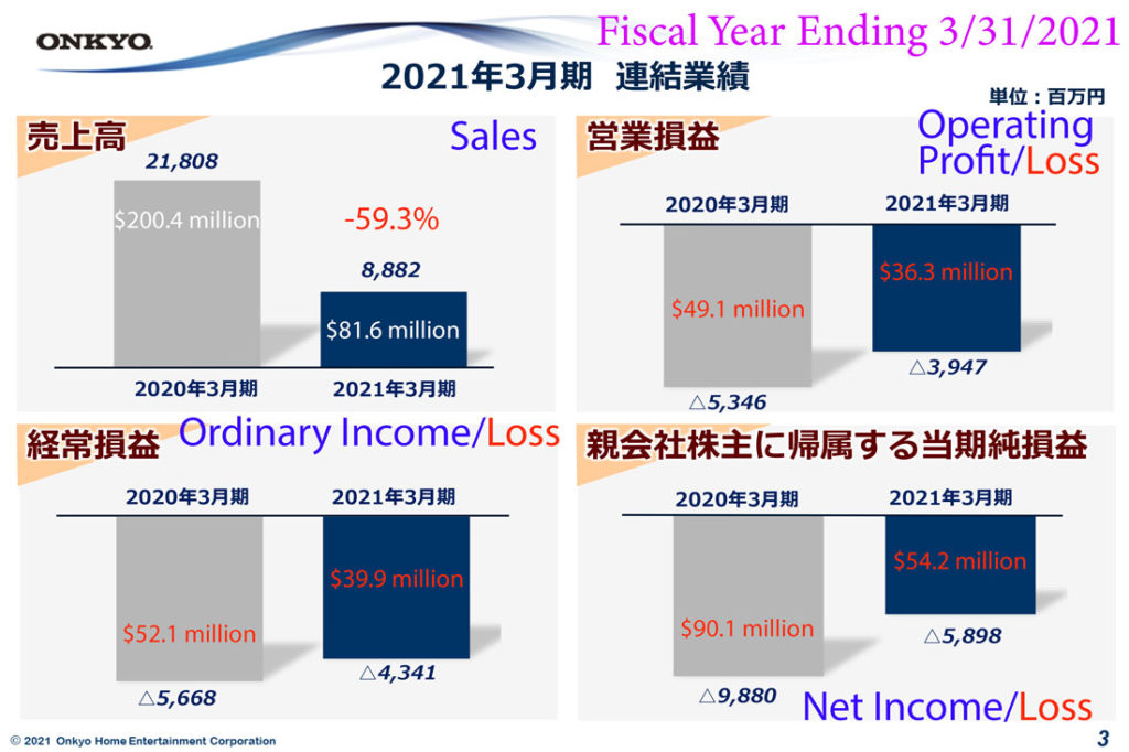 Onkyo graph showing fiscal 2021 results