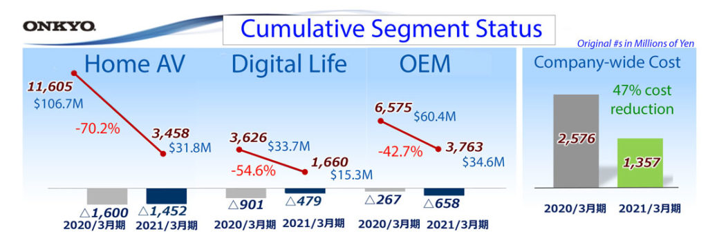 Onkyo segment performance in fiscal 2021