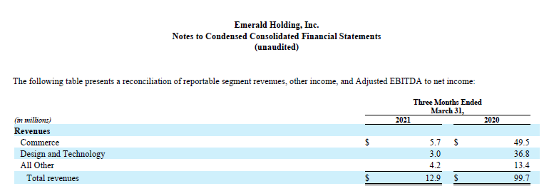 Emerald Holdings revenues by business segment