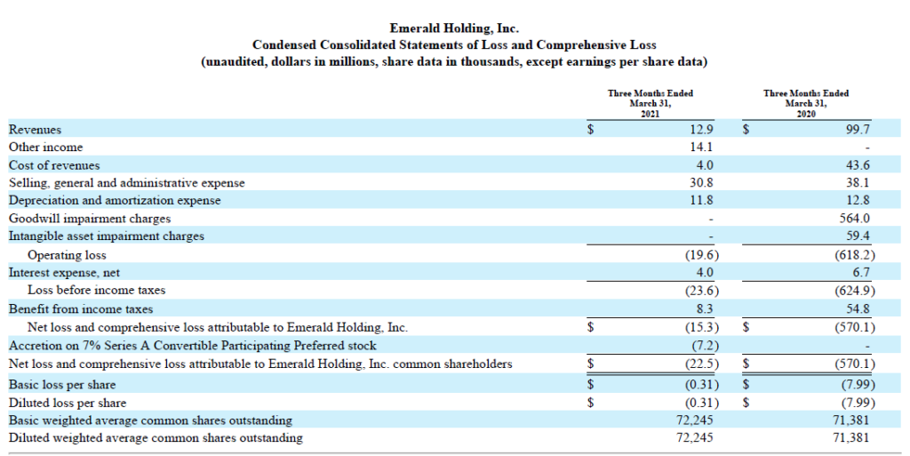 Emerald Holding's fiscal first quarter results